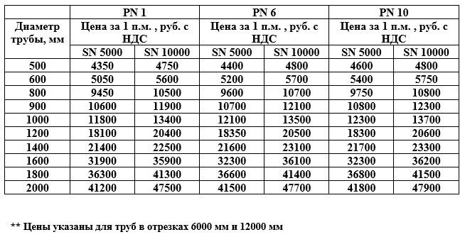 Стоимость стеклопластиковых труб
