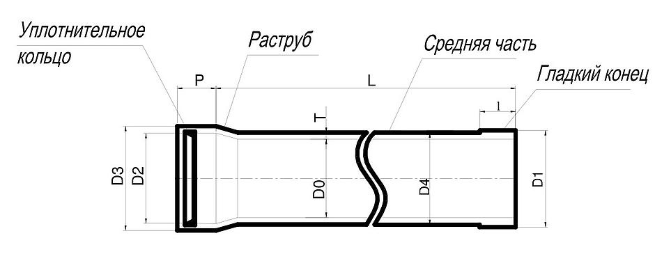 Размеры стеклопластиковых труб
