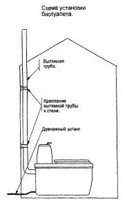 """Схема установки торфяного биотуалета """"Компакт-Премиум"""""""
